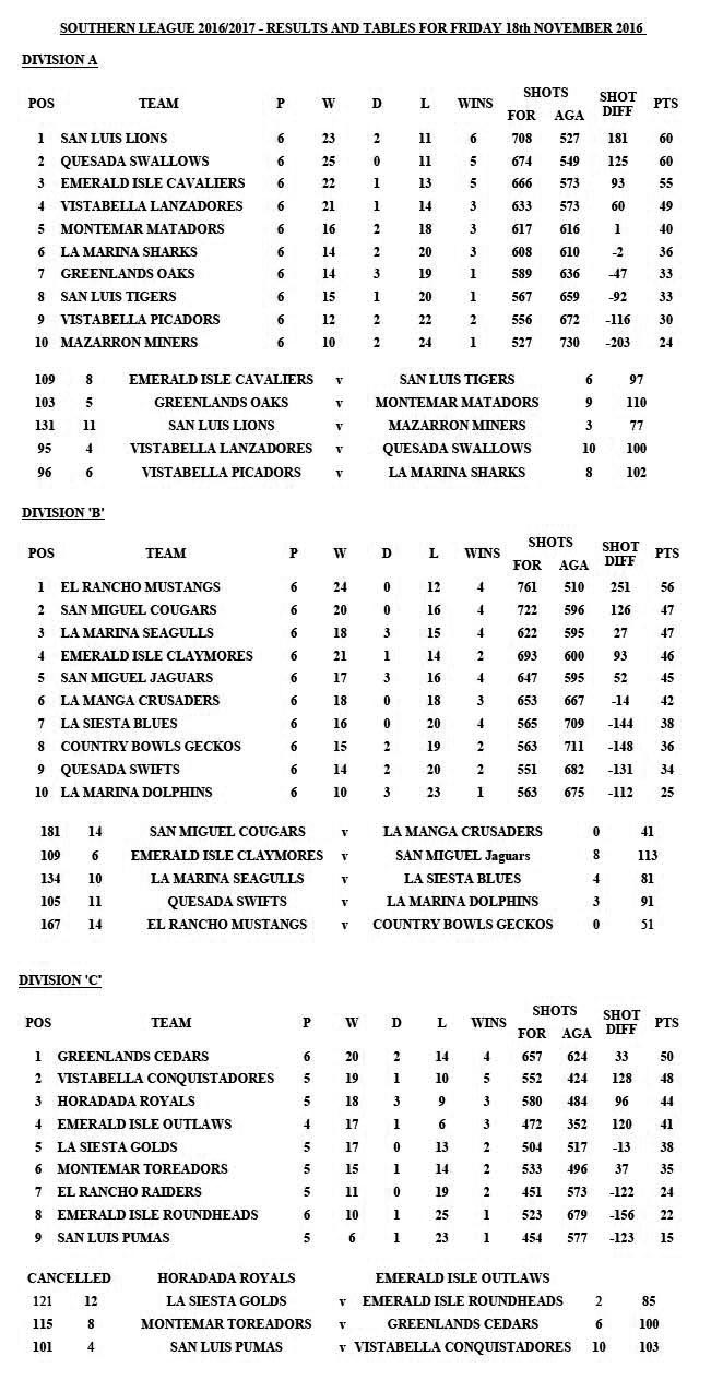 Tables and results