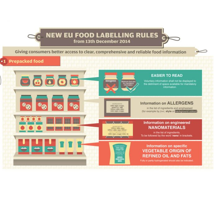 NUTRITIONAL INFORMATION TO BE MANDATORY ON FOODS