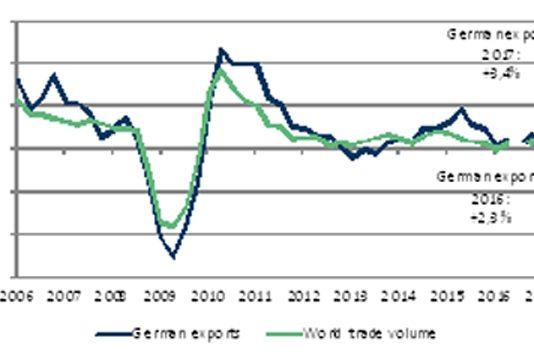 Crecimiento del comercio mundial y de las exportaciones alemanas entre 2006 y 2017