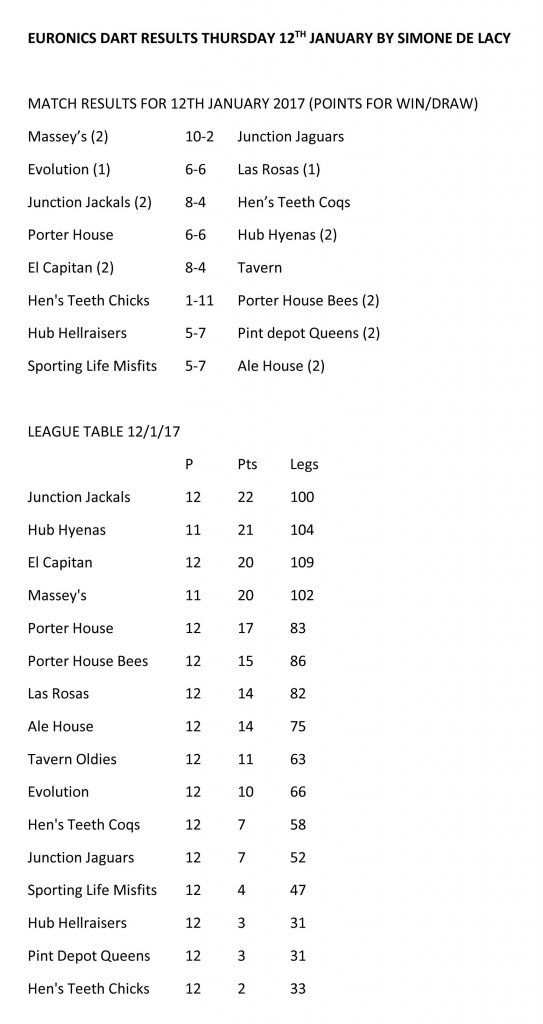 League Results and Tables