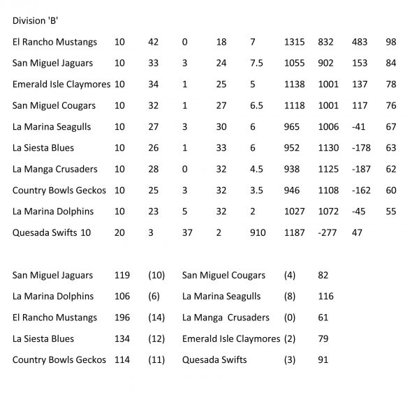 SOUTHERN LEAGUE - RESULTS AND TABLES DIVISION B