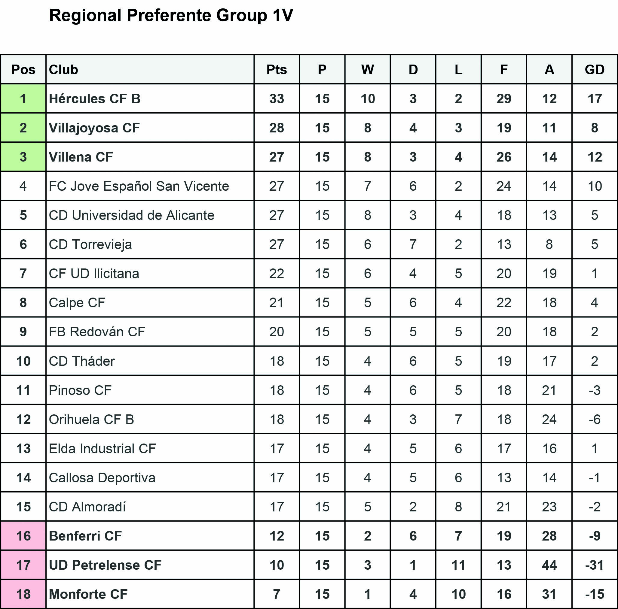 Preferente Group 1V League Table
