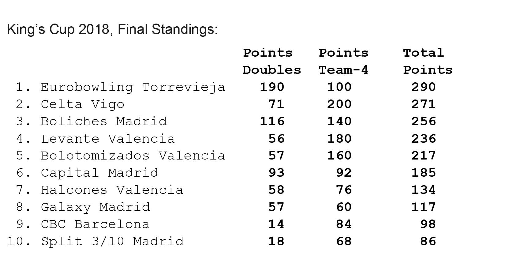 Eurobowling Torrevieja's Men Win The King's Cup
