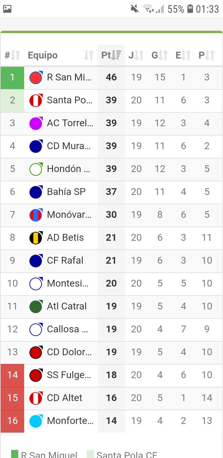 Valencia 1st Regional G8 table.