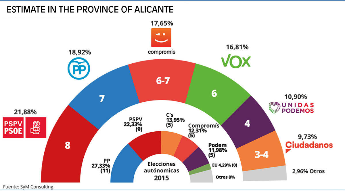 Valencian Community Opinion polls predict success for Botanic alliance