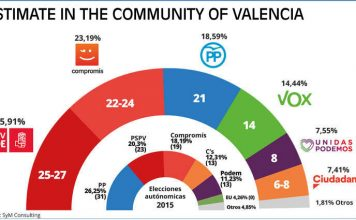 Opinion Polls Community and Provincial Elections