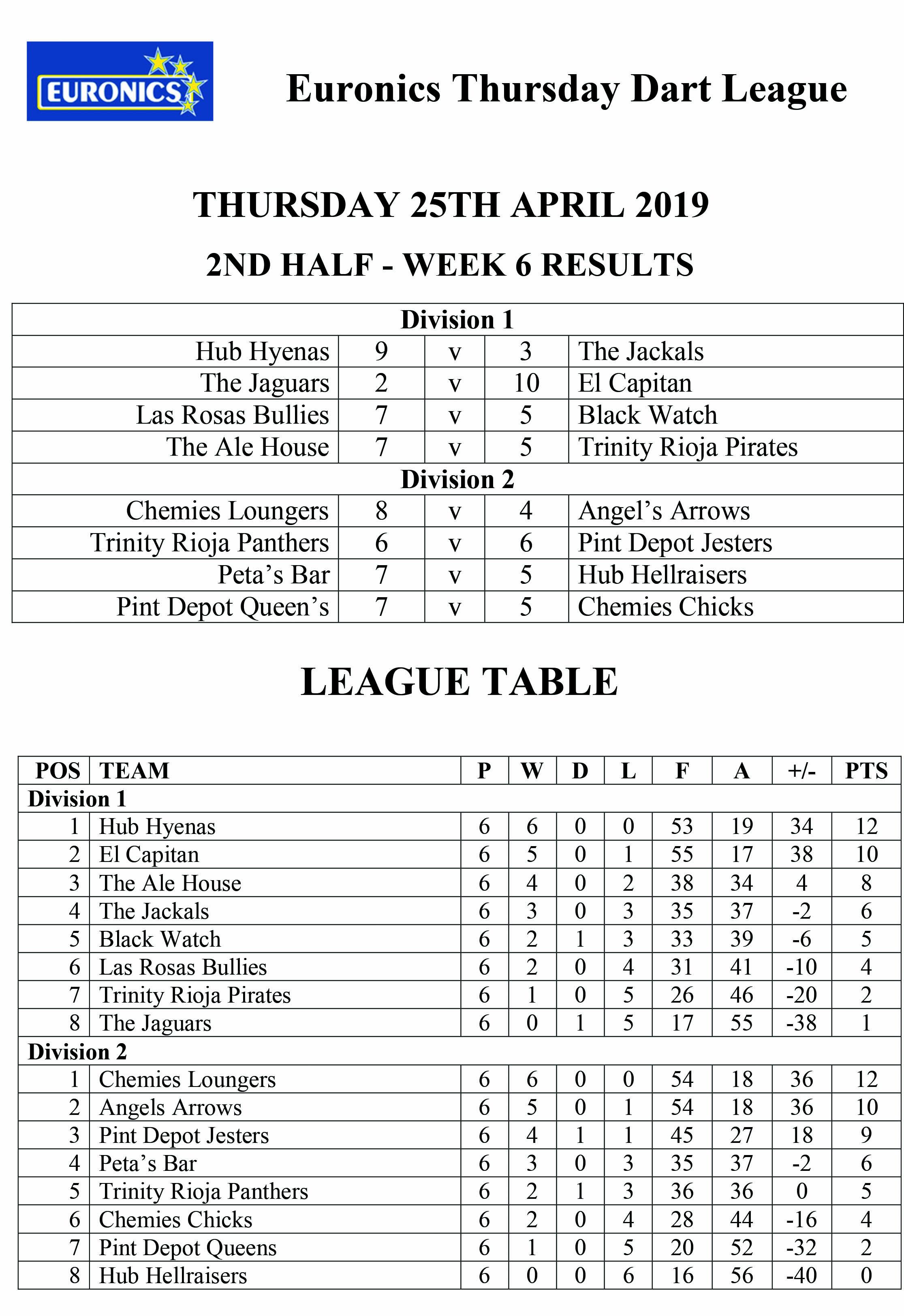 League Table 2nd Half Week 6