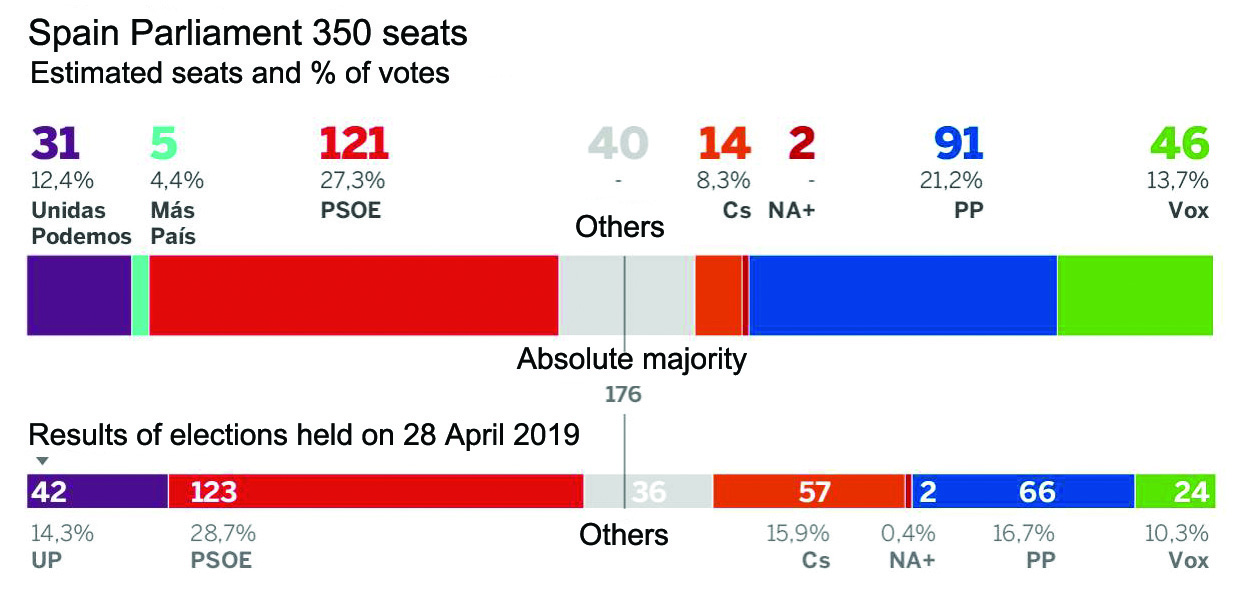 The estimate of likely seats produced by pollster 40Db