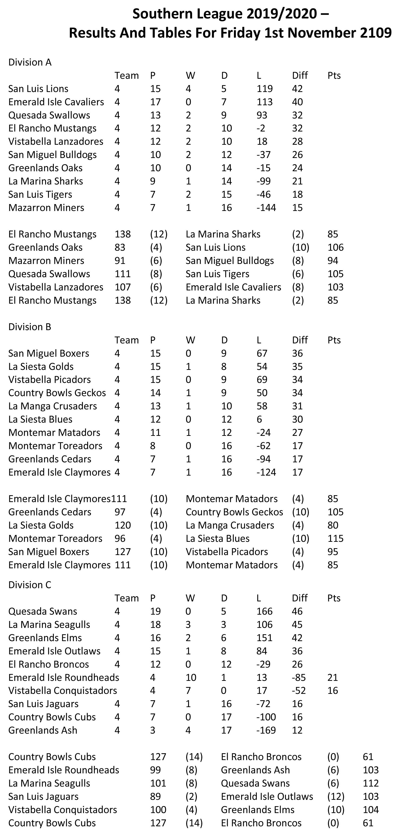 Results and tables