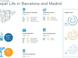The annual expat city ranking reveals how expats rate life in 82 cities around the world.