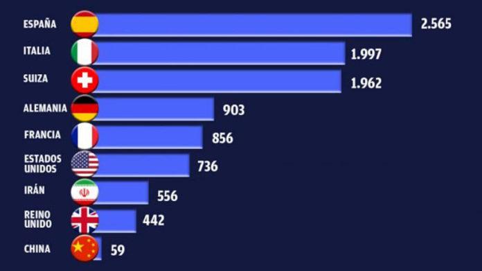 Spain has most infections per million inhabitants: 2,565