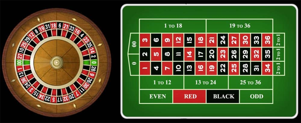 Know about Roulette : Online Baccarat