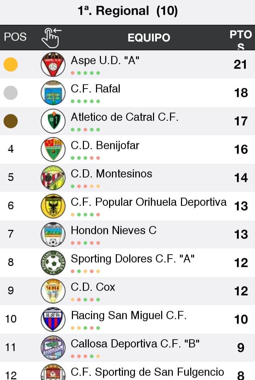 Aspe UD A top the Valencia 1st Regional G10 ahead of CF Rafal and Atletico de Catral CF.