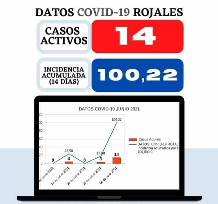 Rojales record 14 new cases of coronovirus